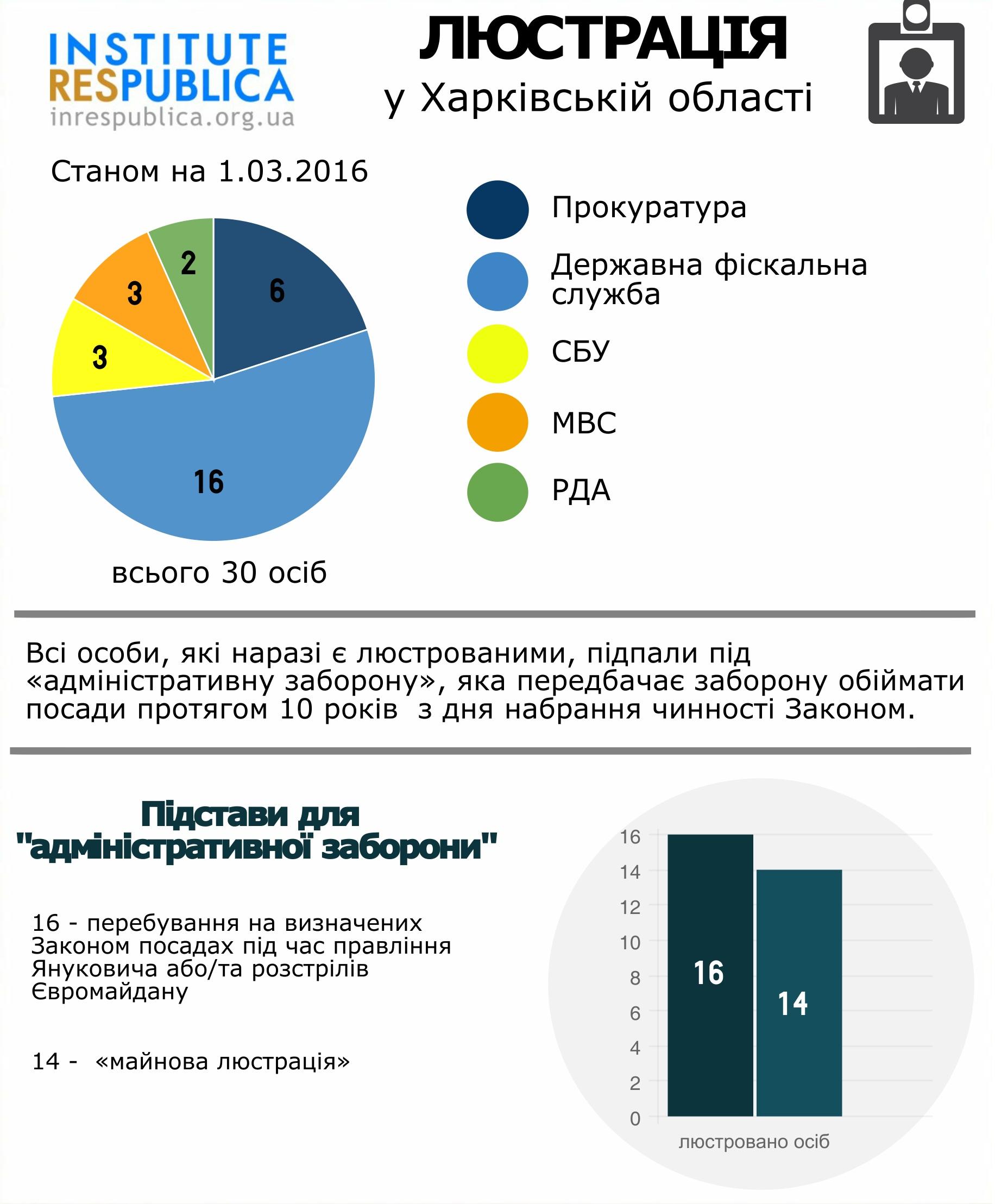 lustrationHharkiv (1)