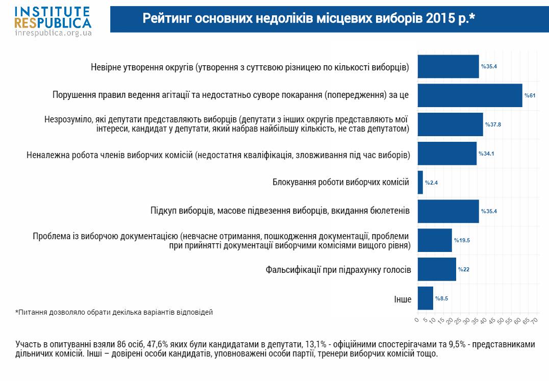 місцеві вибори 2015