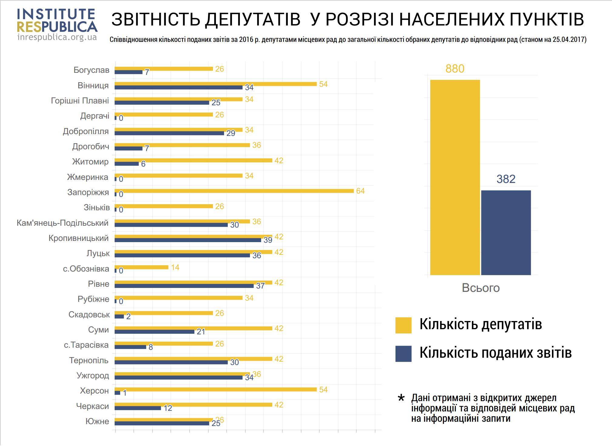 Звіт Україна-нове