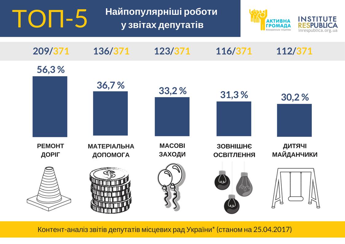 ТОП-5 найпопулярніших