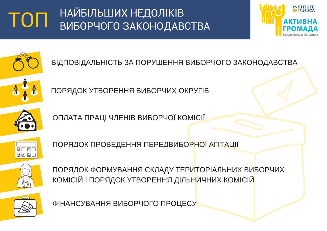 Найбільші проблеми виборчого процесу (1) (1)
