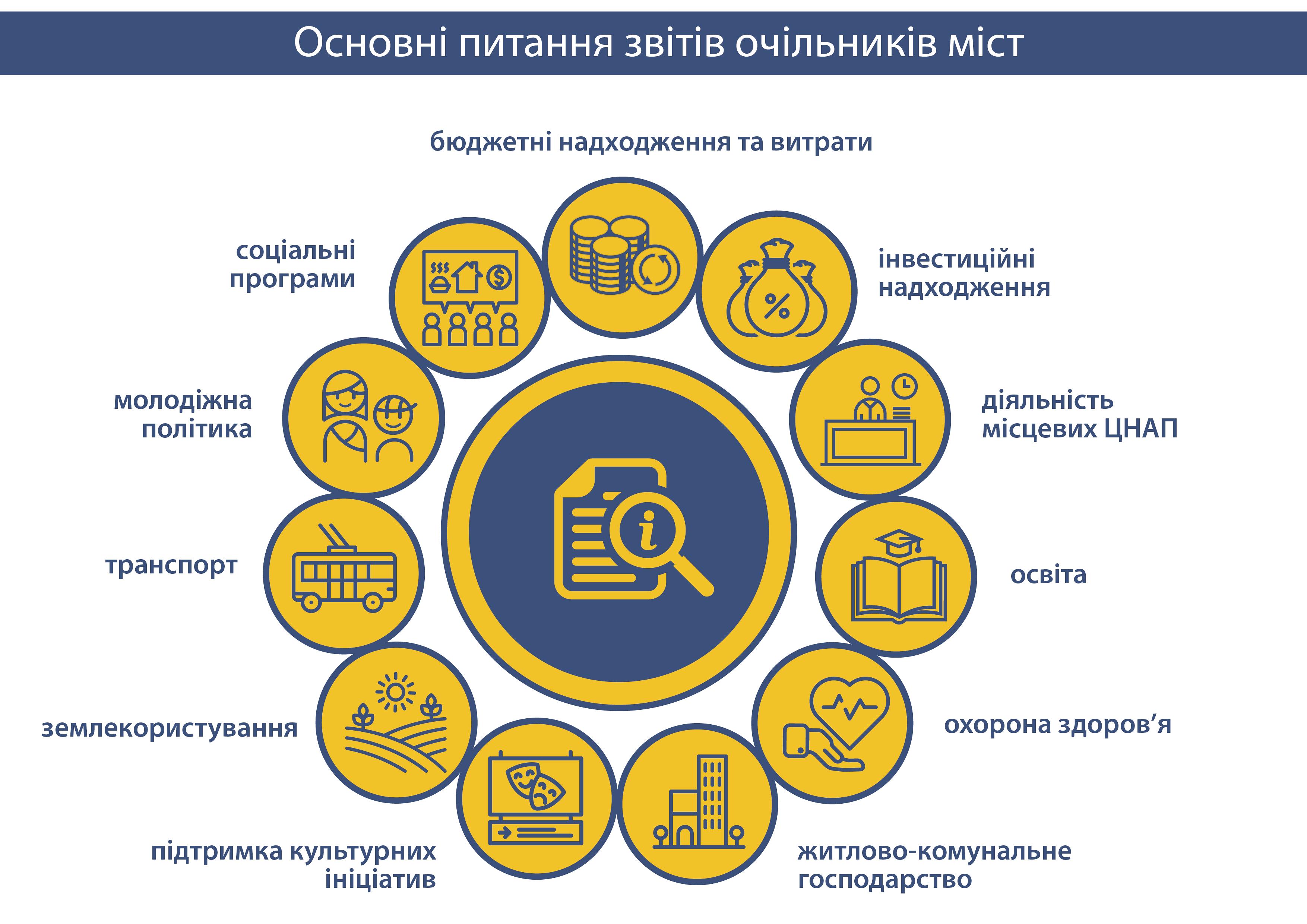 Інститут, звітування мерів (2)