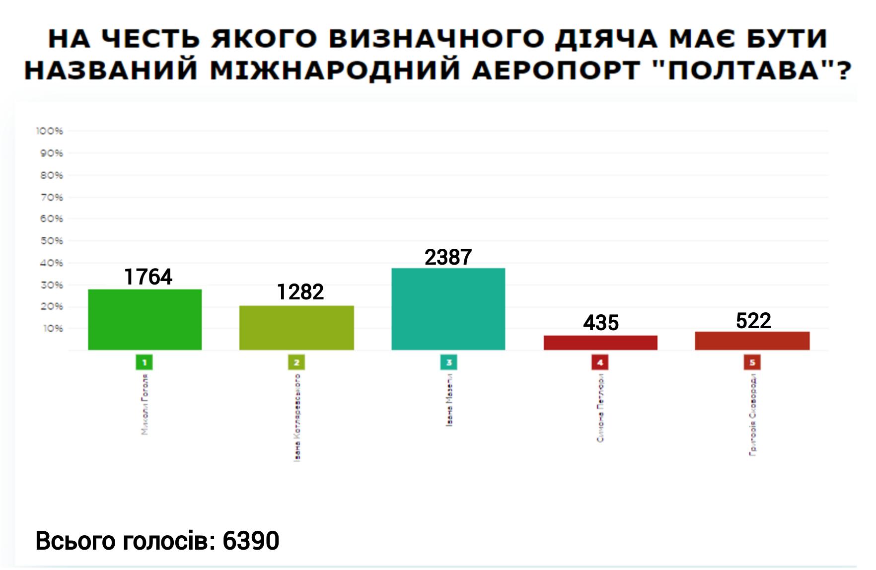 Resultat Poltava