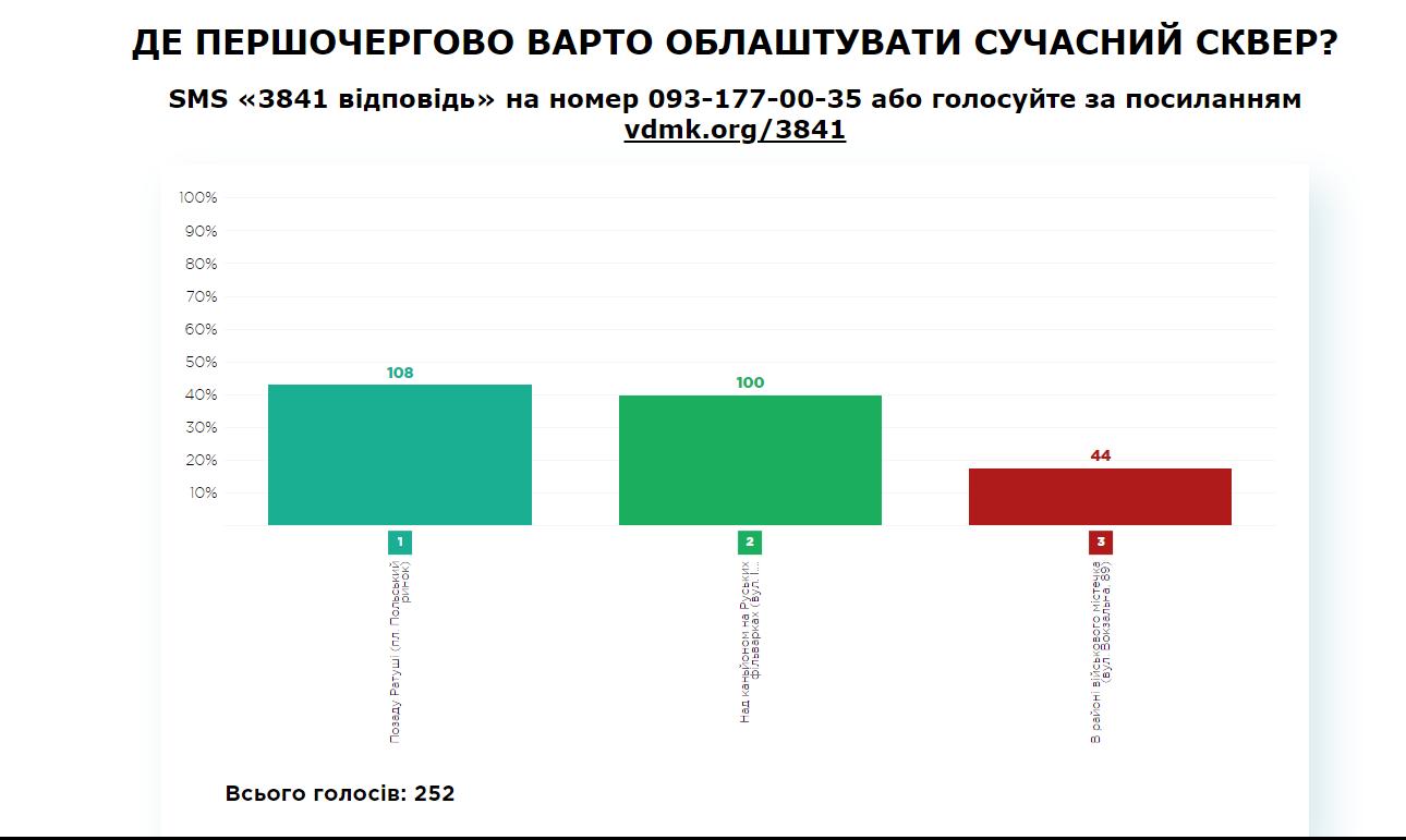 02.05.18 результати (1)