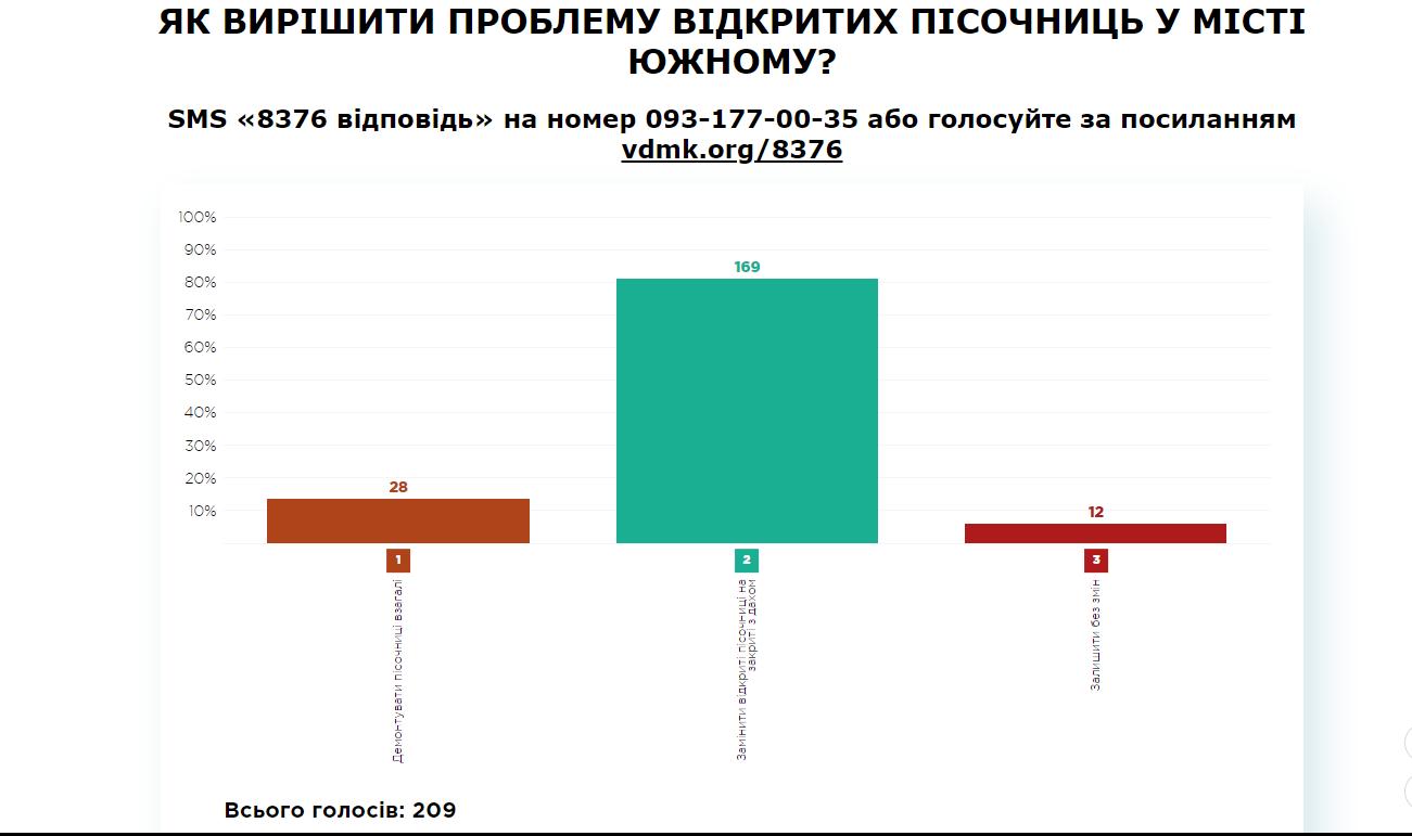 Результати 08.05.18