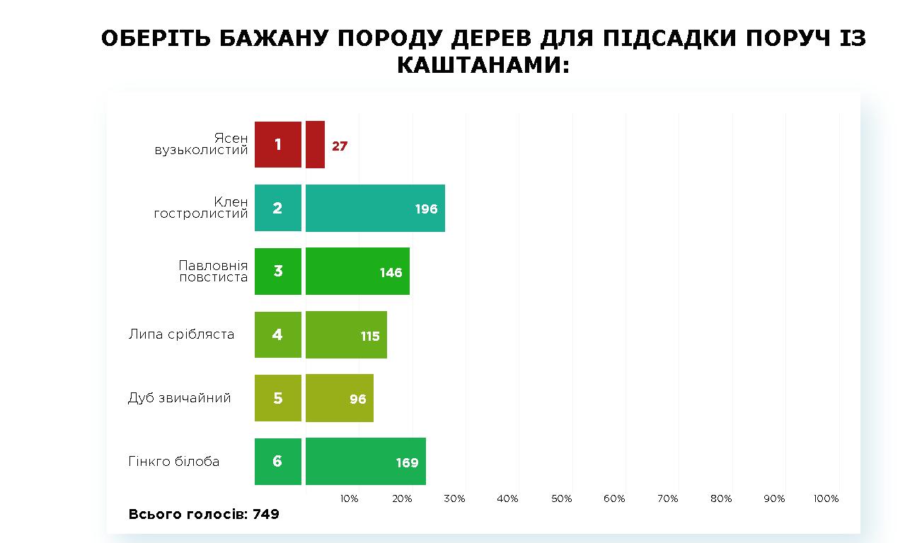 результати ПК -1