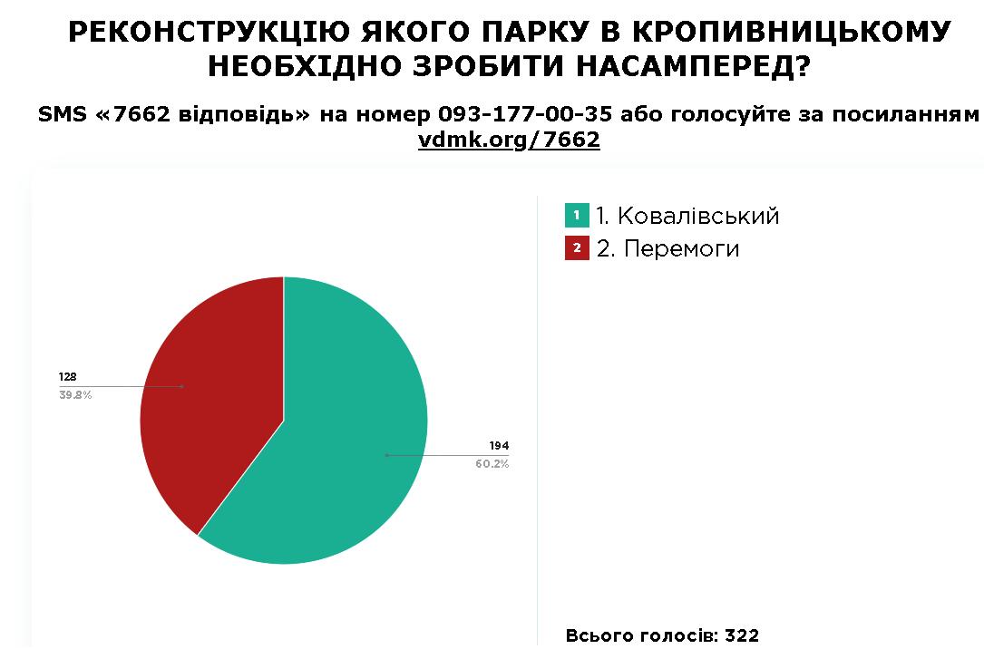 Результат Пк, Кропивниц