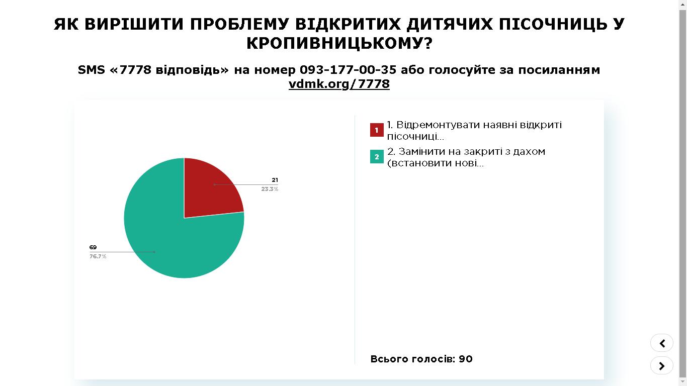 ПК-2, Кропивн. 31.10