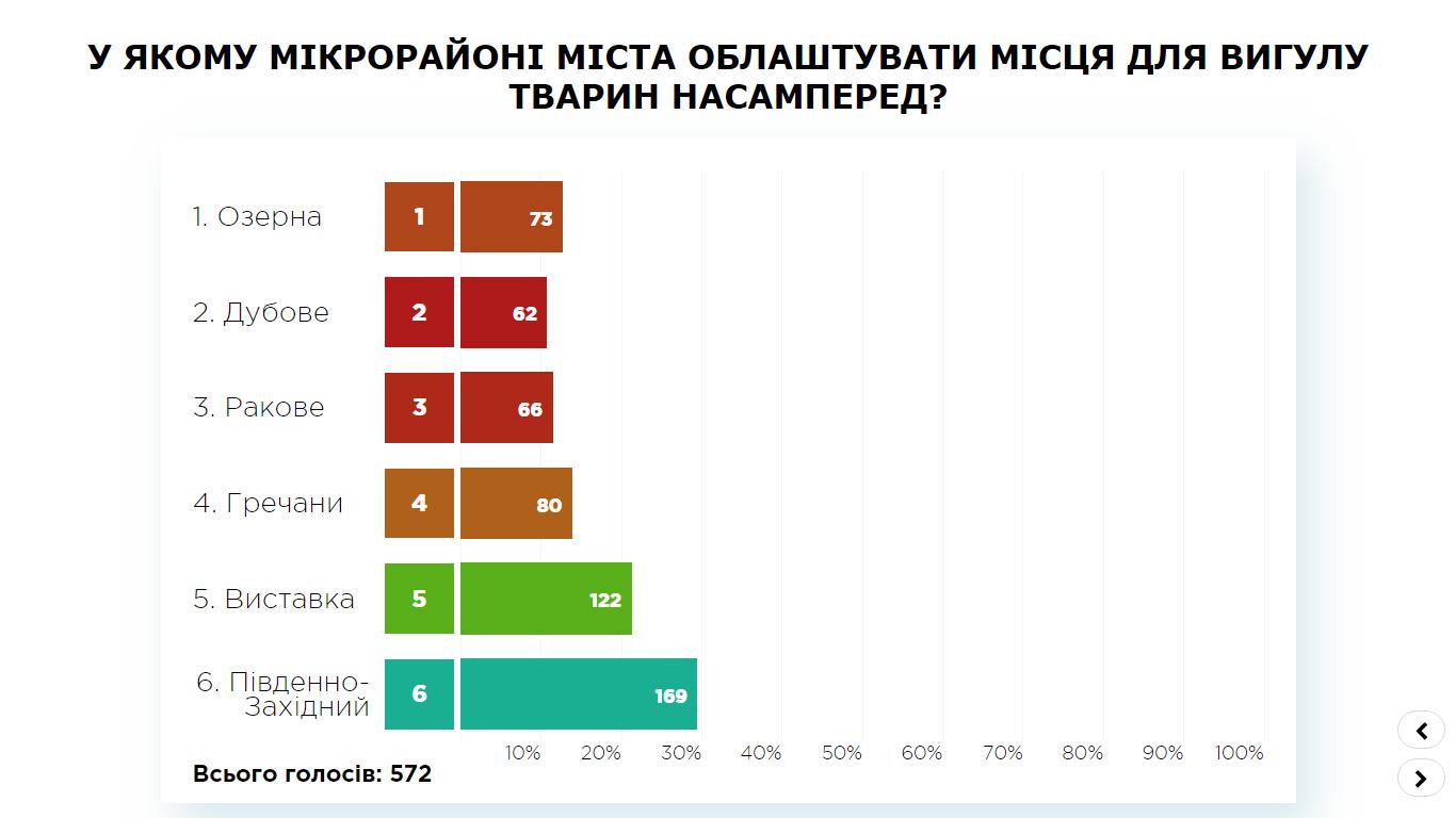 Результут ПК, Хмельницький