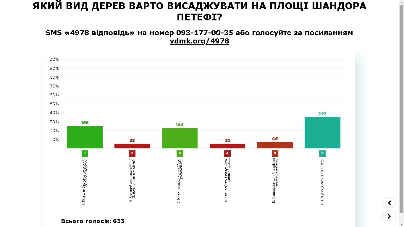 Ужгород, 16.10. проміжні результати