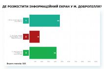 ПК-2 результати