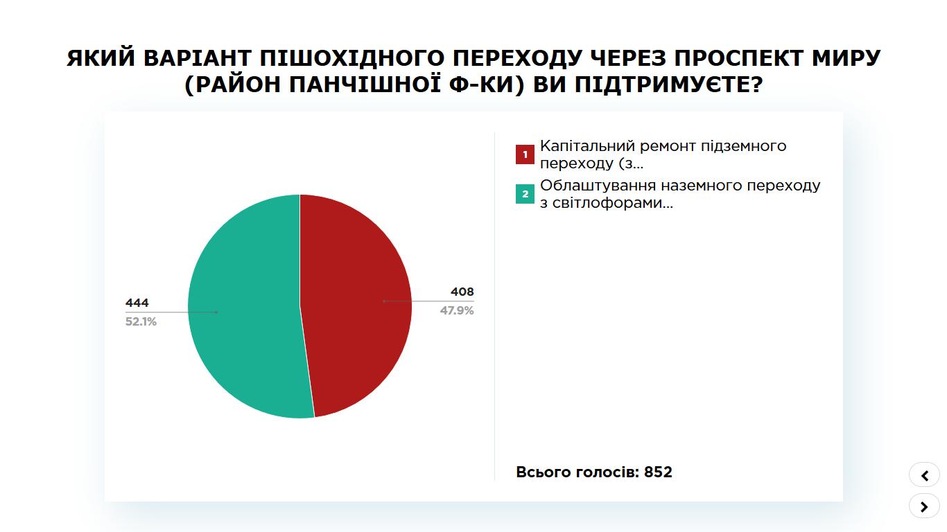 Житомир, результати ПК