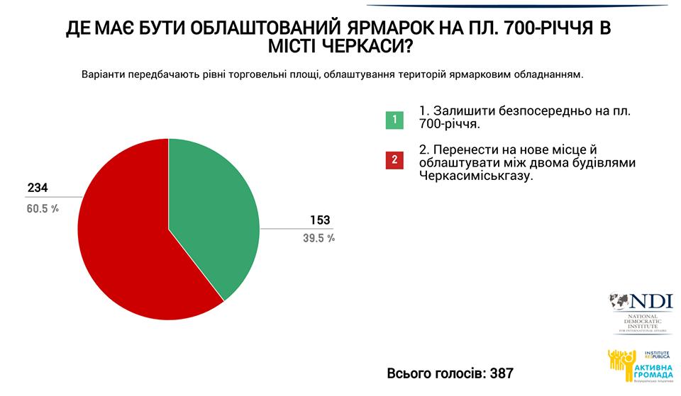 ПК Черкаси, результати