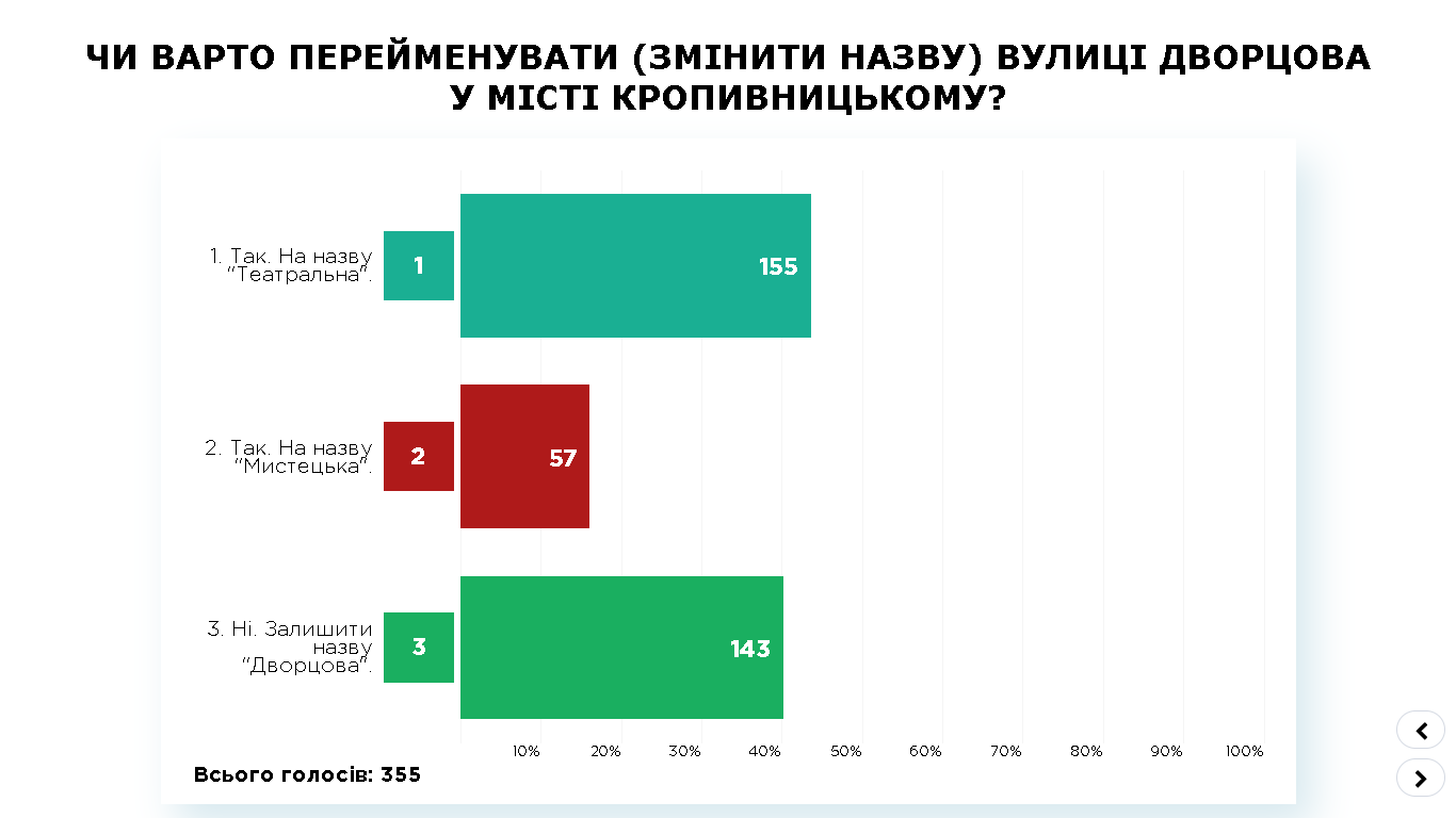 ПК - 3, результат Кропивницький