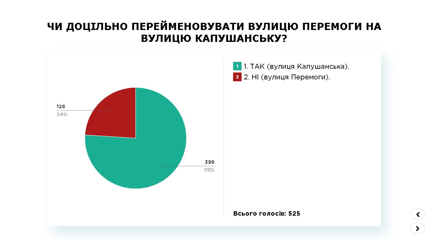 ПК-6, Капушанська, результат