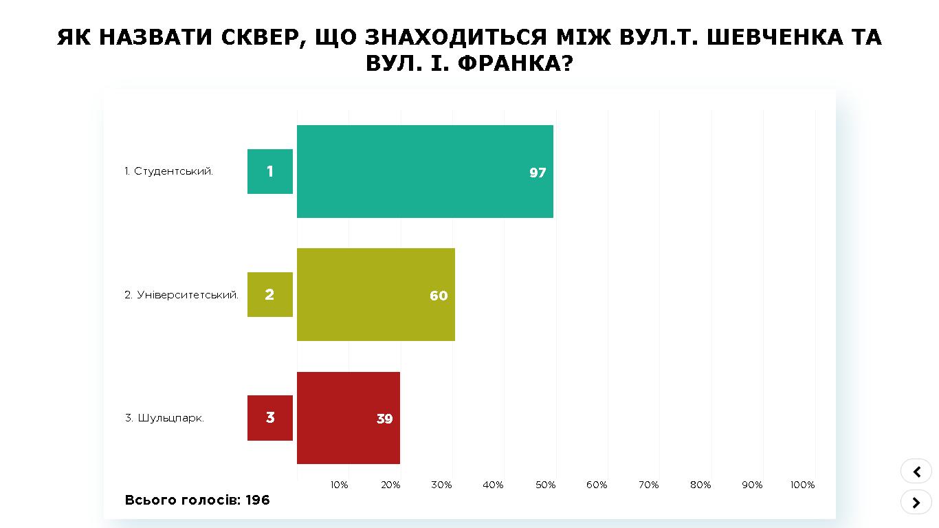 ПК Дрогобич, результати (1)