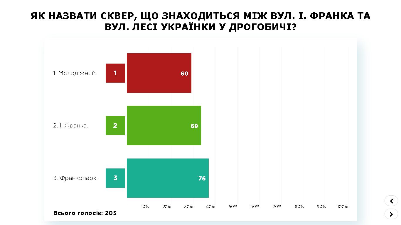 ПК Дрогобич, результати (2)