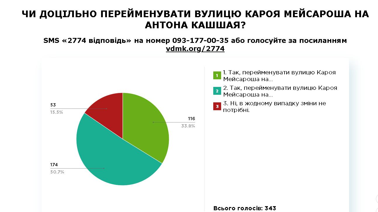 проміжні результати, 09.01 (2)