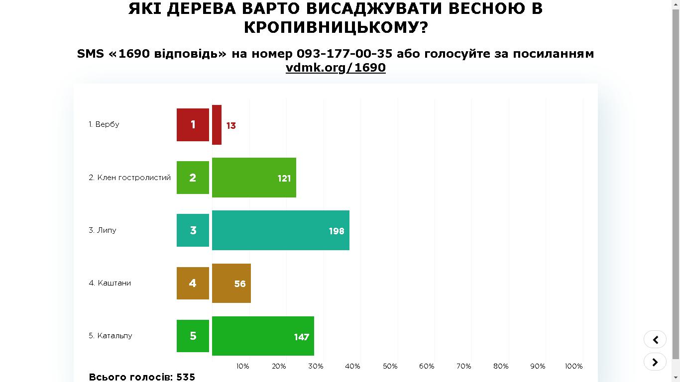 Результати ПК-4, Кропивницький