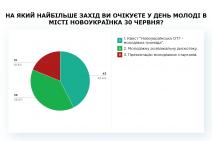 Новоукраїнська ОТГ, ПК, результати