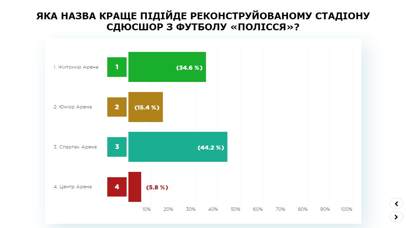 інфографіка результат ПК стадіон