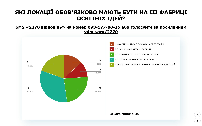 проміжні результати Хмельницький ПК