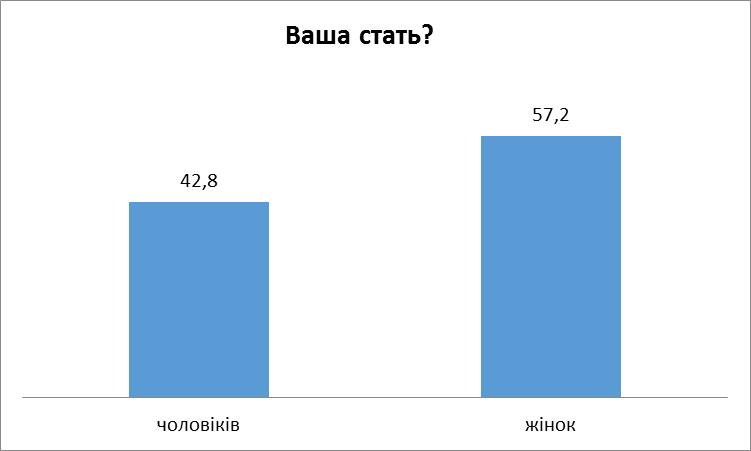 Діаграма 5