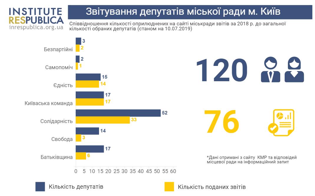 Kyiv 2019