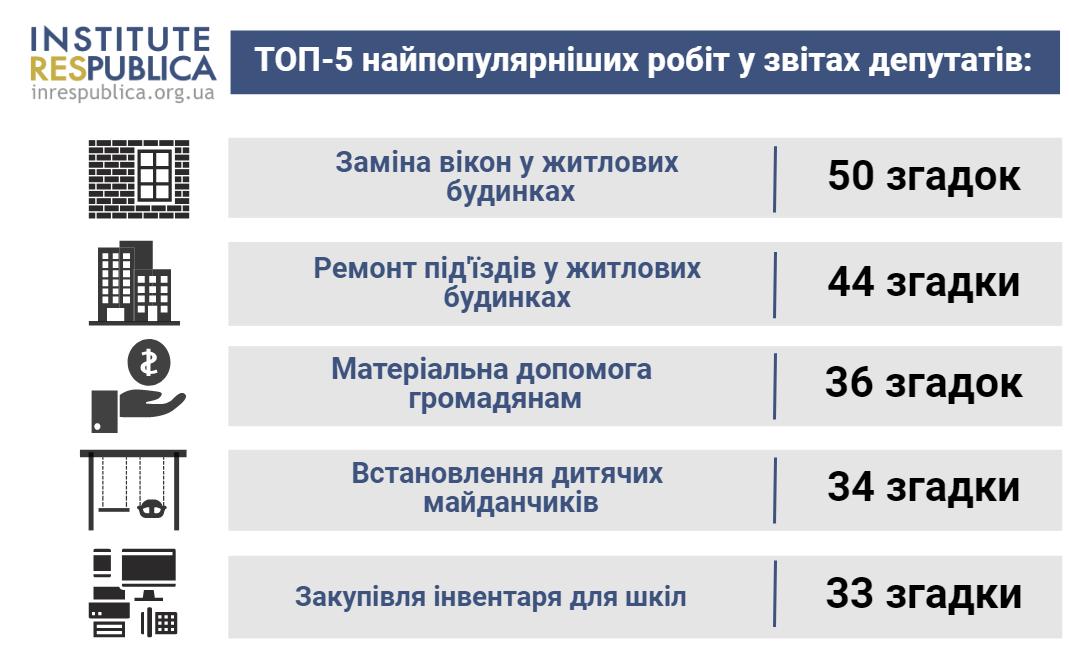 Kyiv 2019zvit