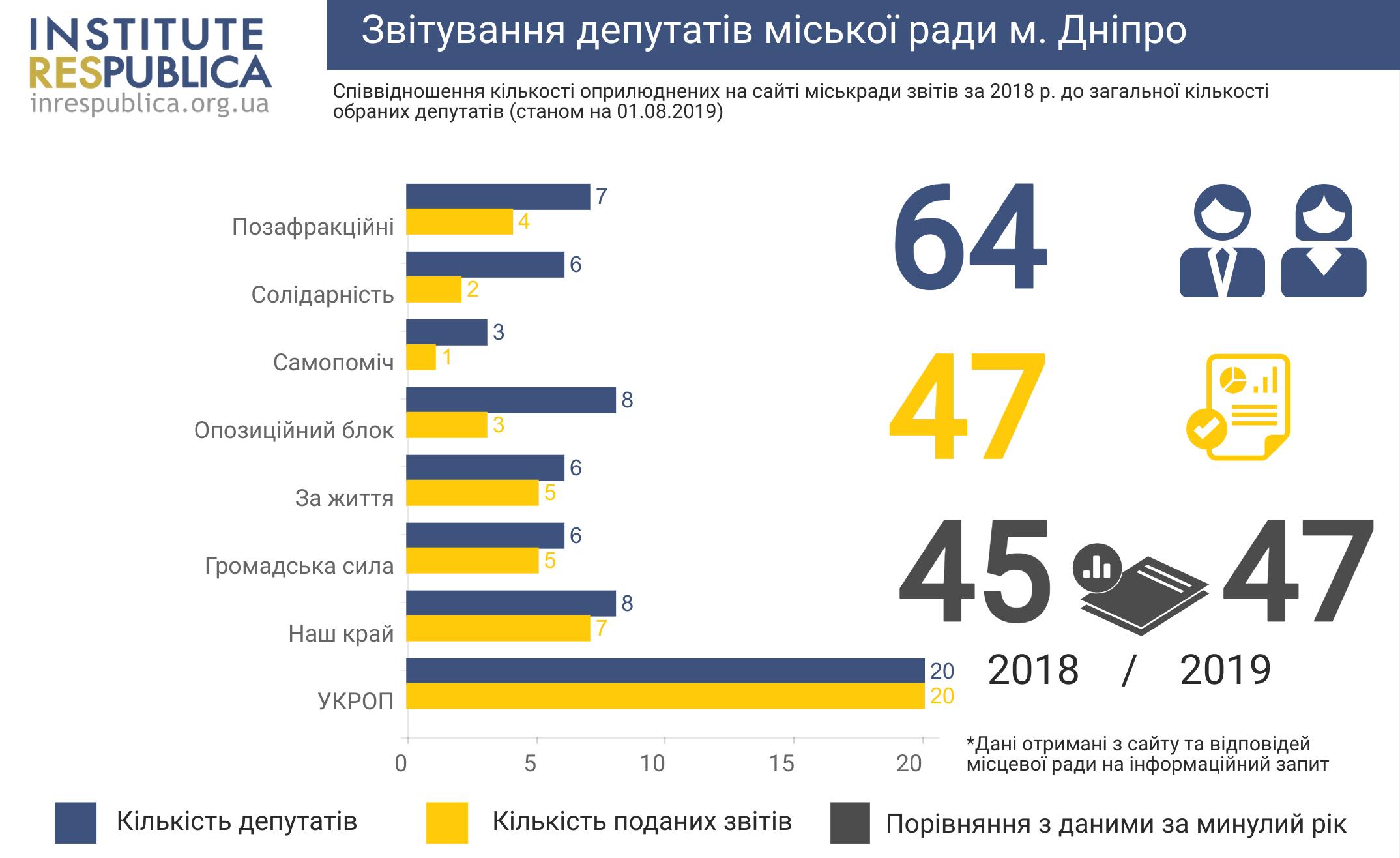 Dnipro deputy report (1)