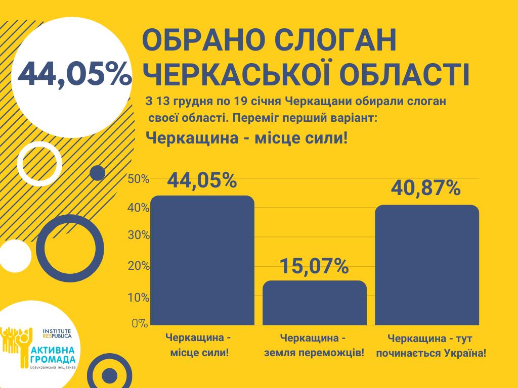 Результати ПК (3)