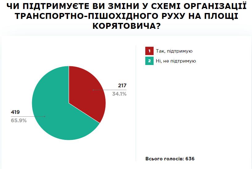 ПК результати Ужгород